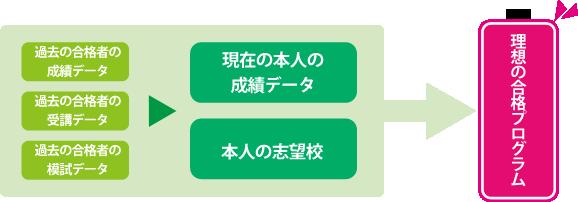 toshin-gakusyuu_001